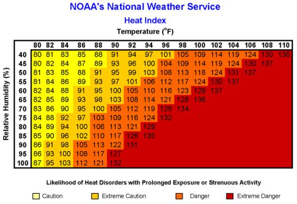 Heat-Index