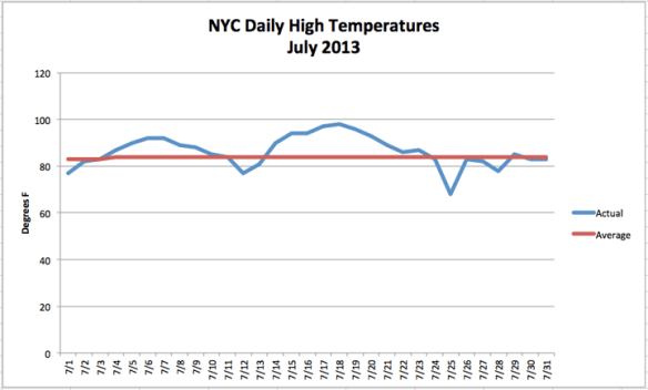 July_Temps