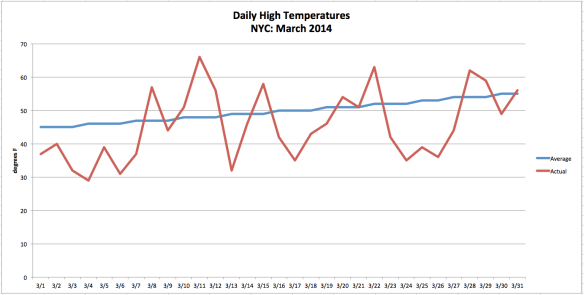 Graph Credit: The Weather Gamut