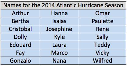 Data Source: NOAA/NHC