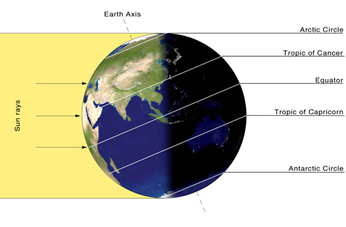 The Sun is directly overhead on Summer Solstice at the latitude known as the Tropic of Cancer.  Image Credit: NASA