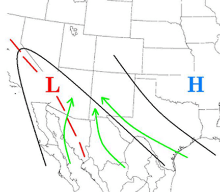 North American Monsoon: Summer Weather Pattern. The thermal low sets up  over the desert southwest, while the subtropical high  moves into the southern plains. The winds draws moisture (green arrows) from the Gulf of California and the Gulf of Mexico.  Source: NOAA/NWS