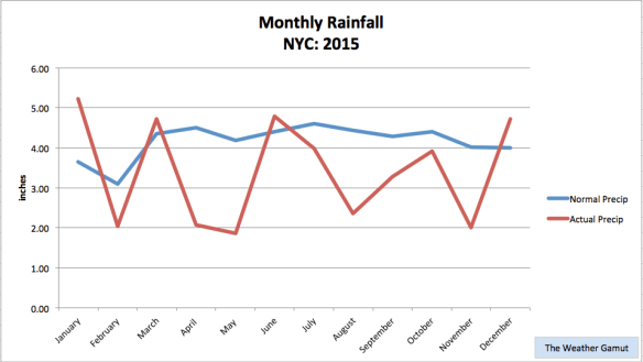2015-rain