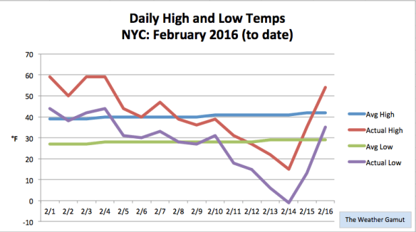 Dramatic Temperature Swing in NYC this week. Credit: The Weather Gamut