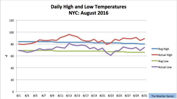 August 2016 was the 3rd warmest August on record for NYC. Credit: The Weather Gamut
