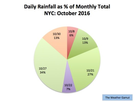 Rainfall was near average in NYC for the first time in months. Credit: The Weather Gamut