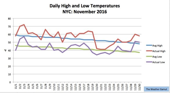 November 2016 was NYC's 17th consecutive month with above average temperatures. Credit: The Weather Gamut