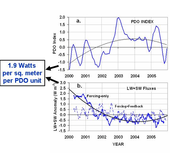Fig. 4. Tre mesi le medie di (a) l'indice DOP durante 2000-2005, e (b) corrispondente CERES-anomalie misurate in oceano globale media radiante bilancio, con e senza il feedback componente rimosso (vedi fig. 5). Il buon curve sono 2o ordine polinomiale si adatta ai dati.