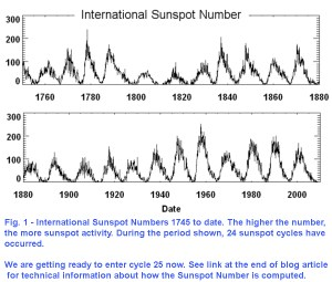 NATL001-sunspot-cycles-1745-date