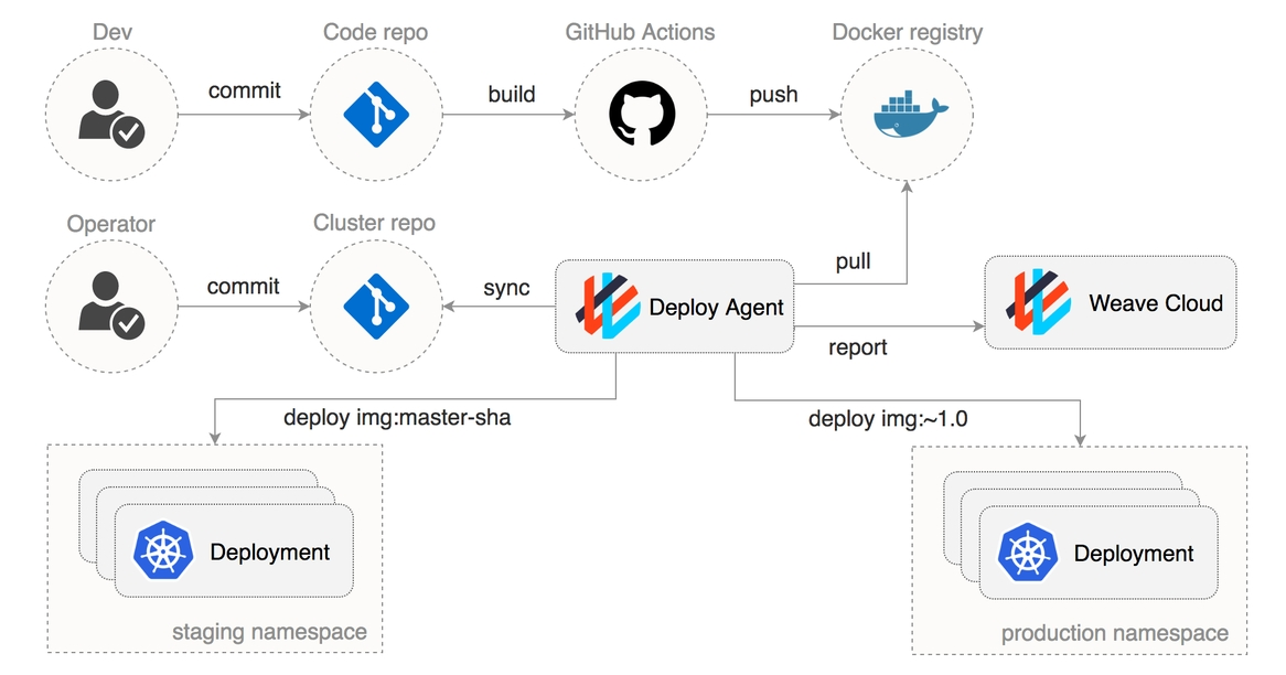 How To Create Gitops Pipelines With Github Actions And