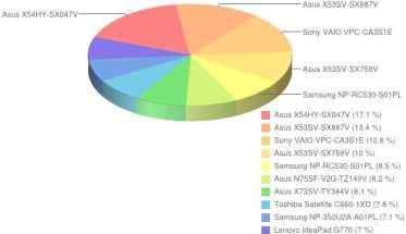 ranking notebooków - kwiecień 2012