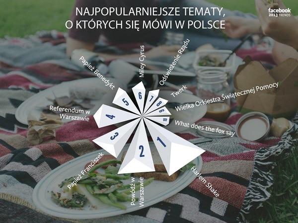 Najpopularniejsze tematy w Polsce - Facebook