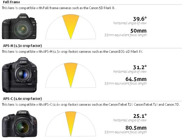 canon-50mm-f12-L-USM-angulo-vision
