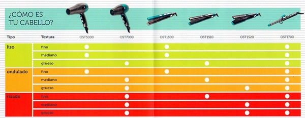 oster-beauty-tipo-cabello-producto-ideal