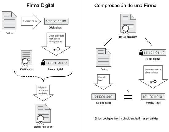 proceso-firma-digital