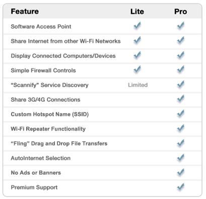 Connectify Lite vs Pro comparison