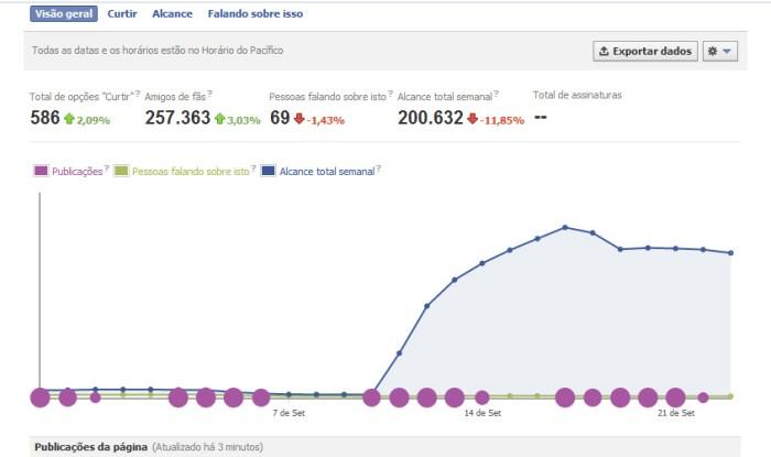 Frequencia de postages no facebook