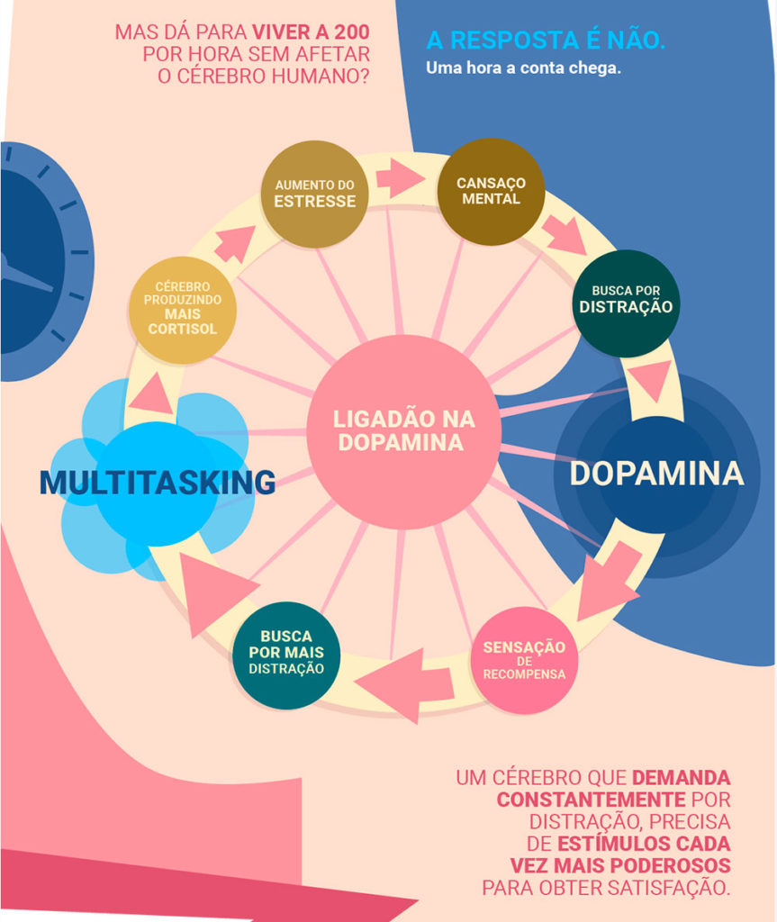 O Ciclo Dopamina