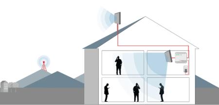ripetitori amplificatori di segnale 2G 3G 4G