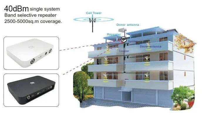 Ripetitore segnale Mobile Alta potenza 2600MHz 5Watts 4G LTE Banda 7