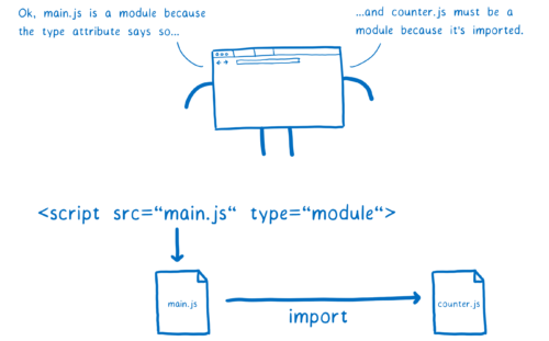 The loader determining that main.js is a module because the type attribute on the script tag says so, and counter.js must be a module because it's imported