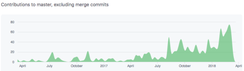 Graph that shows weekly commits towards the browser-compat-data project growing from regarding 25 commits per week to over sixty per week in March.