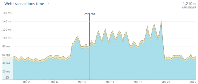 Graph of average server reaction time from New Relic, displaying a doubling from about fifty ms to 100 ms close to March 7, then back to fifty ms after March 21. inch width=