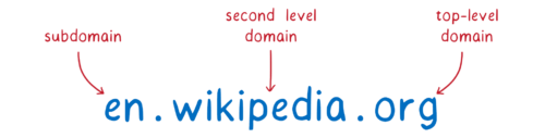 domain split up into top level, second level, plus subdomain.