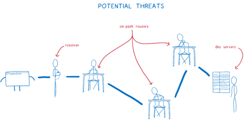 the three threats— resolvers, on-path routers, and DNS servers