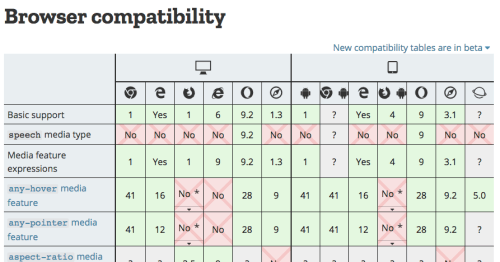 The initial few entries of the CSS @media browser compatiblity table