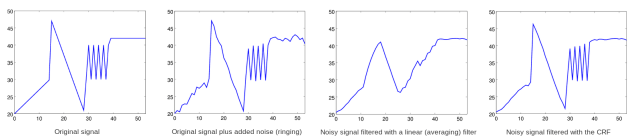 A series of graphs showing the original signal and the effects of various filters