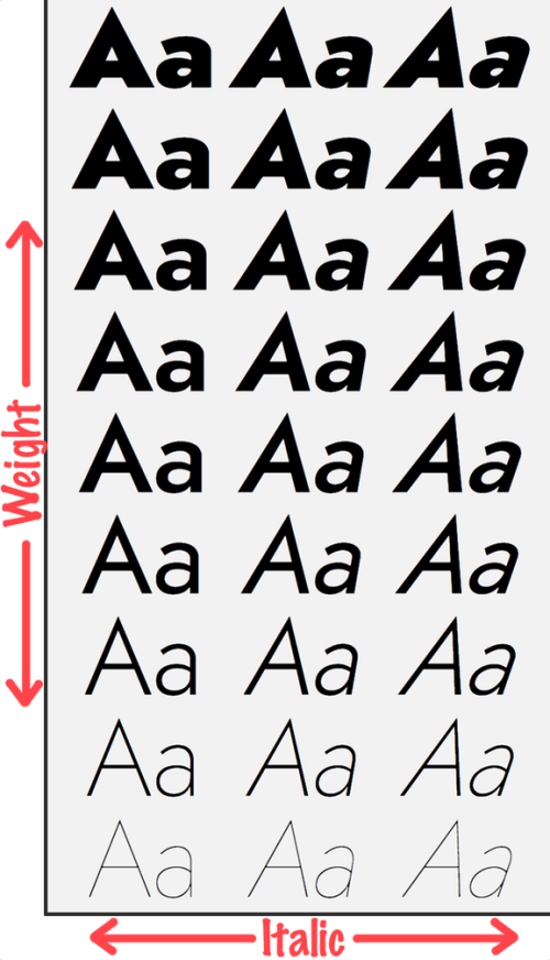 Illustration of the various weights plus italics settings for the Jost* font
