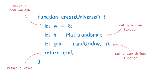 A function with 4 lines of code: assigning a local variable with let w = 8; calling a built-in function with Math.random(); calling a user-defined function named randGrid(); and returning a value.