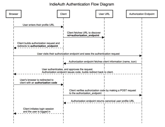 Diagram displaying IndieAuth work-flow, from browser in order to client, to user URL in order to endpoint