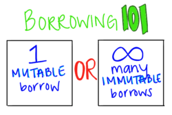 Either one mutable borrow or even infinitely many immutable borrows