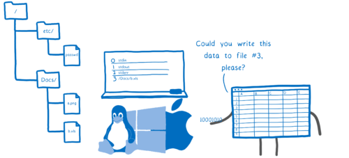 An application asking the operating system to place data into an open file