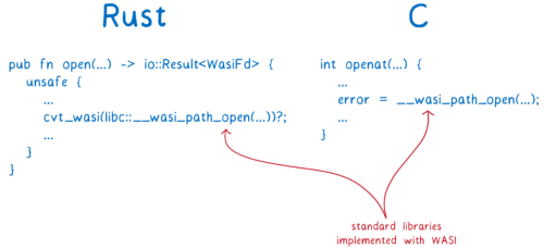 The Rust and C implementations associated with openat with WASI
