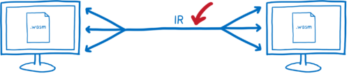 Two computers with wasm files on them and multiple lines flowing into a single line connecting connecting them. The single line represents serialization and is labelled 'IR'