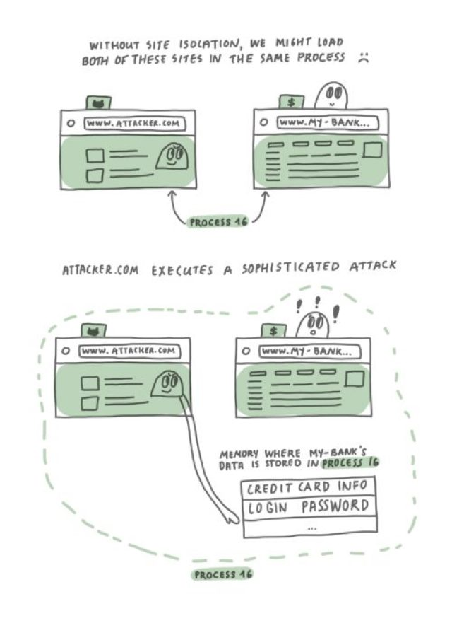 """Two hand-drawn diagrams, with the first labeled """"With Site Isolation, we will load these sites in different processes"""". It shows two browser windows, one www.attacker.com , loaded in process 5, and www.my-bank.com loaded in process 16. On top of the banking window, there is a cartoon face that looks happy, personifying the browser. In contrast, the webpage area of the www.attacker.com window, contains a face that is looking at the banking window, with a mischievous smile. In the second diagram, labeled """"Attacker.com tries to execute a sophisticated attack"""", we see the same two browser windows. There is a 1 column table labelled """"memory where my-bank's data is stored in process 16"""" underneath the banking window . It has two entries: """"credit card info"""" and """"login password"""". A hand extending from the malicious site tries to reach towards the table (aka memory of the banking window), but is unable to reach it, due to the process boundary. The face of the malicious site is frowning and looks unhappy, while the face, representing the browser, continues to look happy and carefree. The second window's data is safe from the malicious site."""