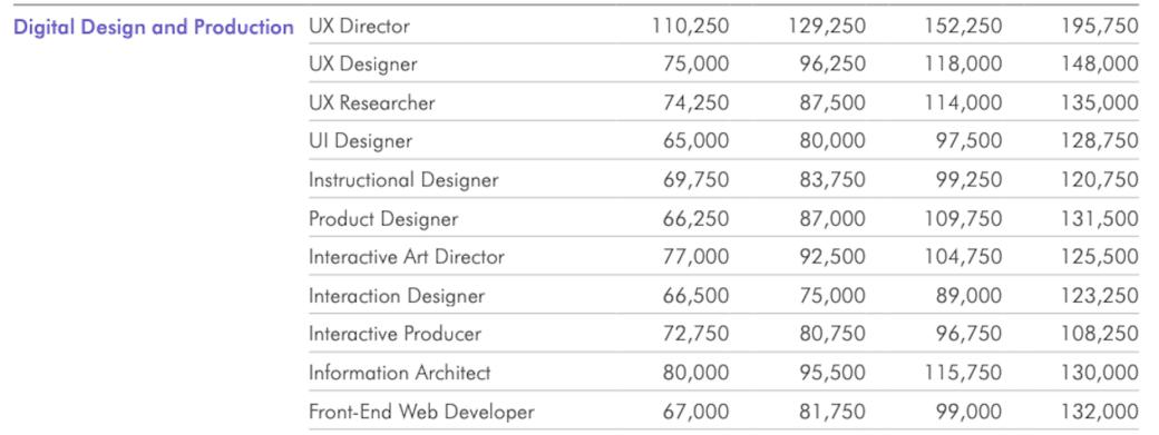 Os salários médios para web designers especializados nos EUA, de acordo com o Guia de Salários