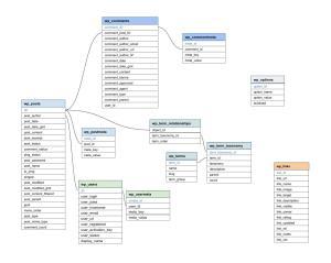 WDG Programmer's Tip: Database Diagram Hack with Google | WDG