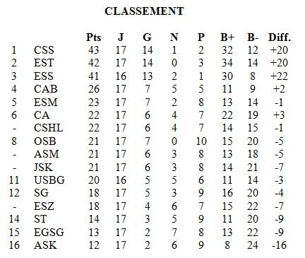 classement L1