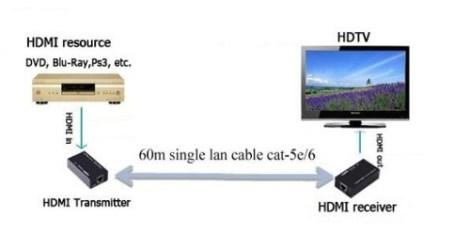 Extensor Hdmi 60 Mts en Web Electro