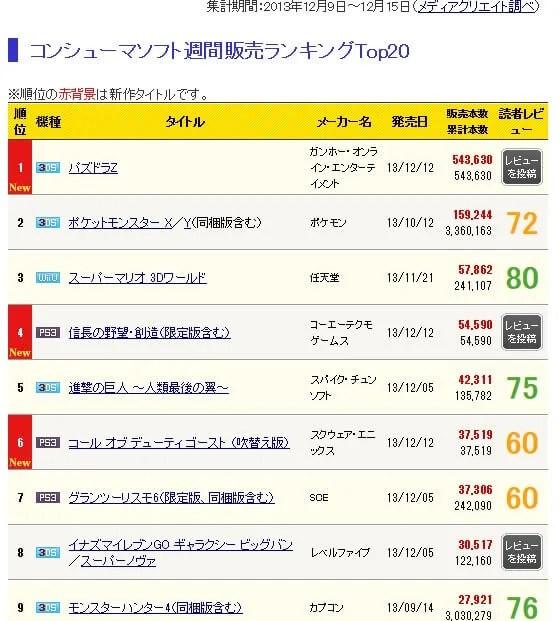 ニンテンドー3DSソフト『パズドラZ』の週間売り上げ