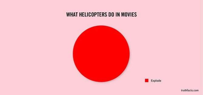 映画に出てくるヘリコプターの役割