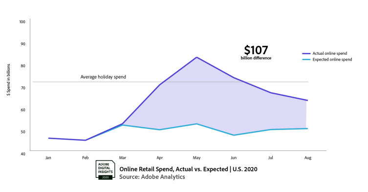 2020-ecommerce-spend-adobe-analytics