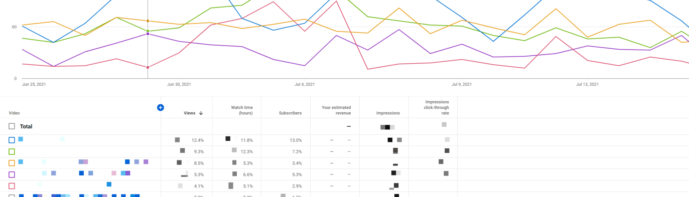 List of video metrics and titles in YouTube Analytics Advanced Mode