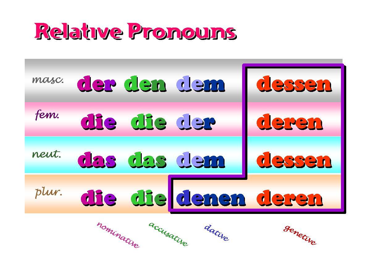 Deutsch Iii Relativpronomen