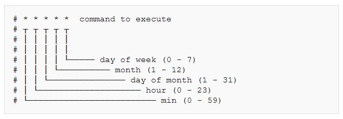 15 Useful Crontab Examples in Linux - Crontab Time Format