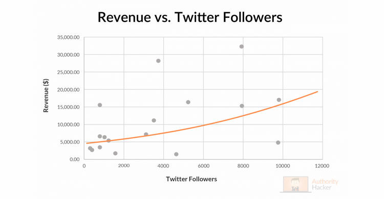 Revenue vs Twitter Followers